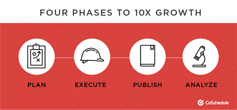 Four Phases to 10X Growth