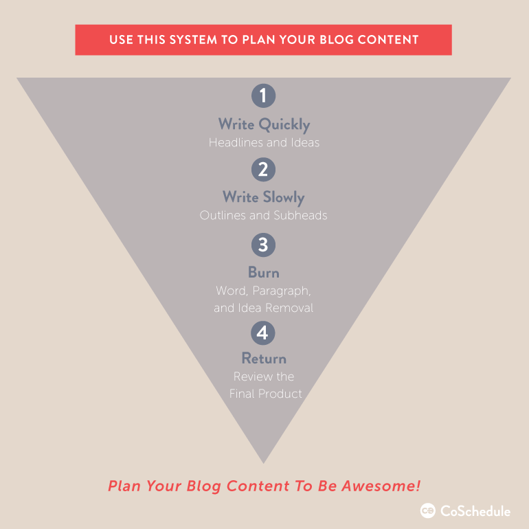 four-step blog planning pyramid to increase your productivity