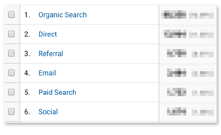 Google Analytics: Channels