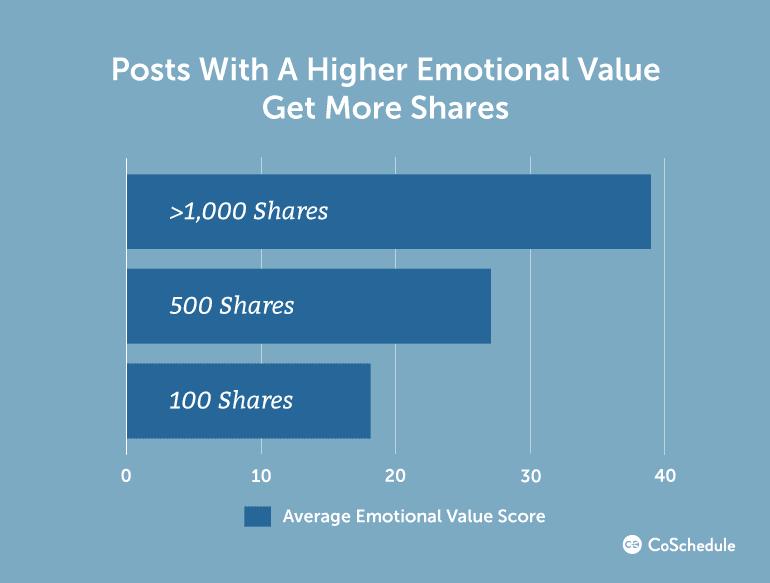 Do emotional headlines get more shares?