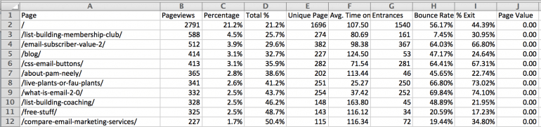 Google Analytics pageviews for content audit template