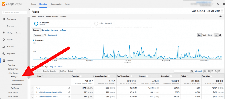 Google Analytics top content for content audit template