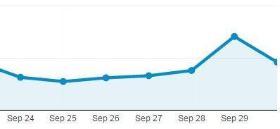 solo blogger analytics