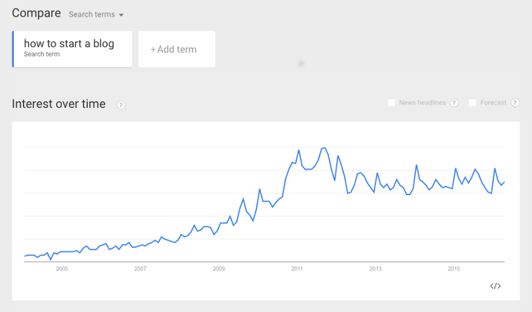How To Start A Blog search in Google Trends