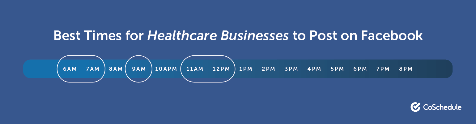 Best Times for Healthcare Companies to Post on Facebook