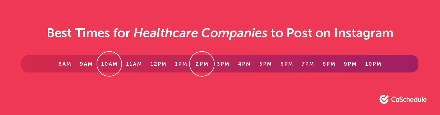 Best Times for Healthcare Companies to Post on Instagram