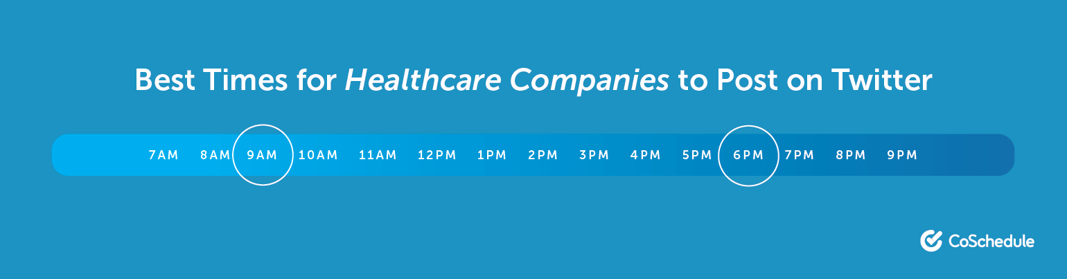 The Best Times for Healthcare Companies to Post on Twitter