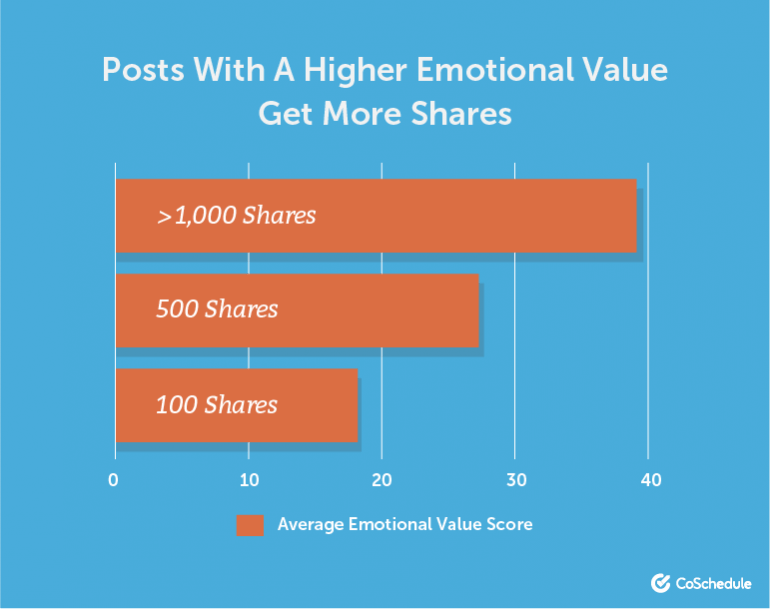 Post emotional value linked to the number of shares