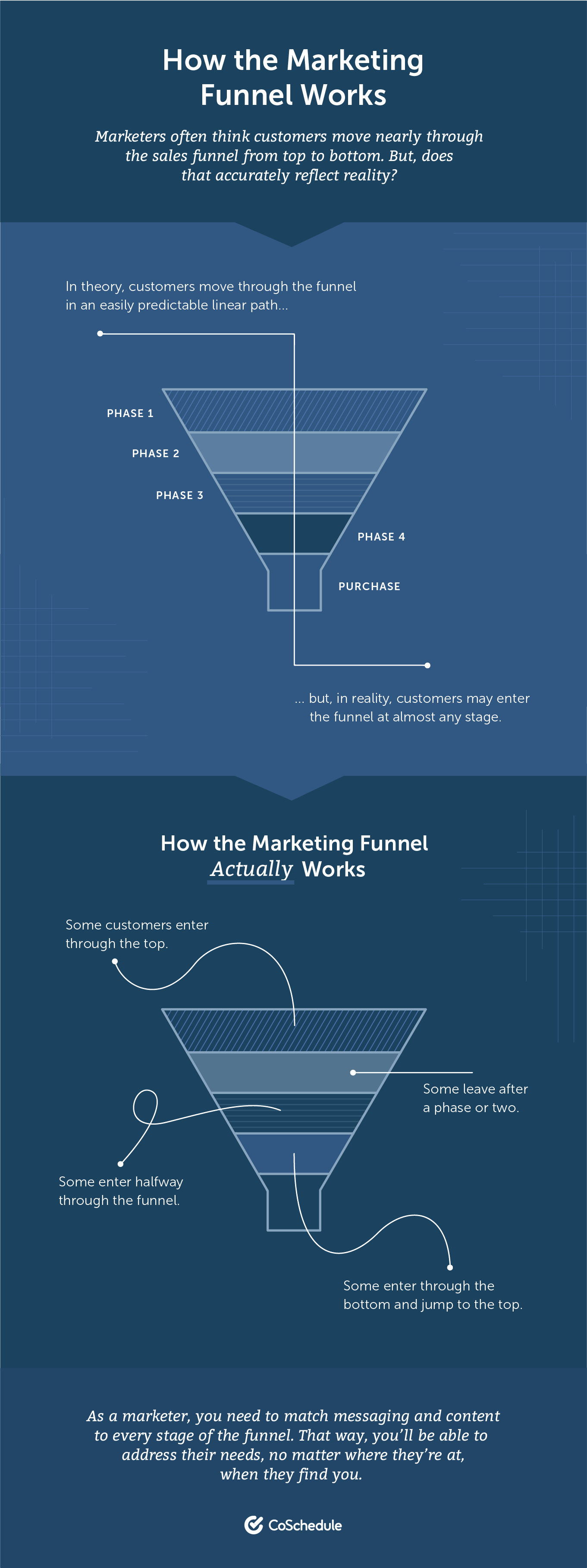 How the Content Marketing Funnel Works