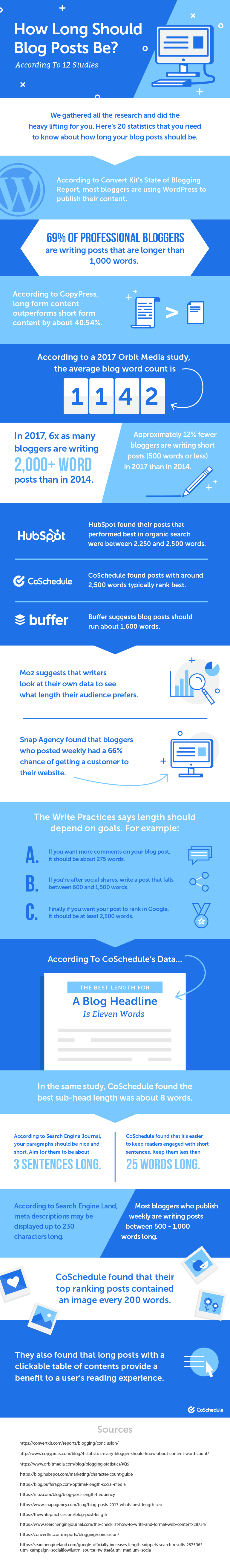 How Long Should Blog Posts Be? Infographic