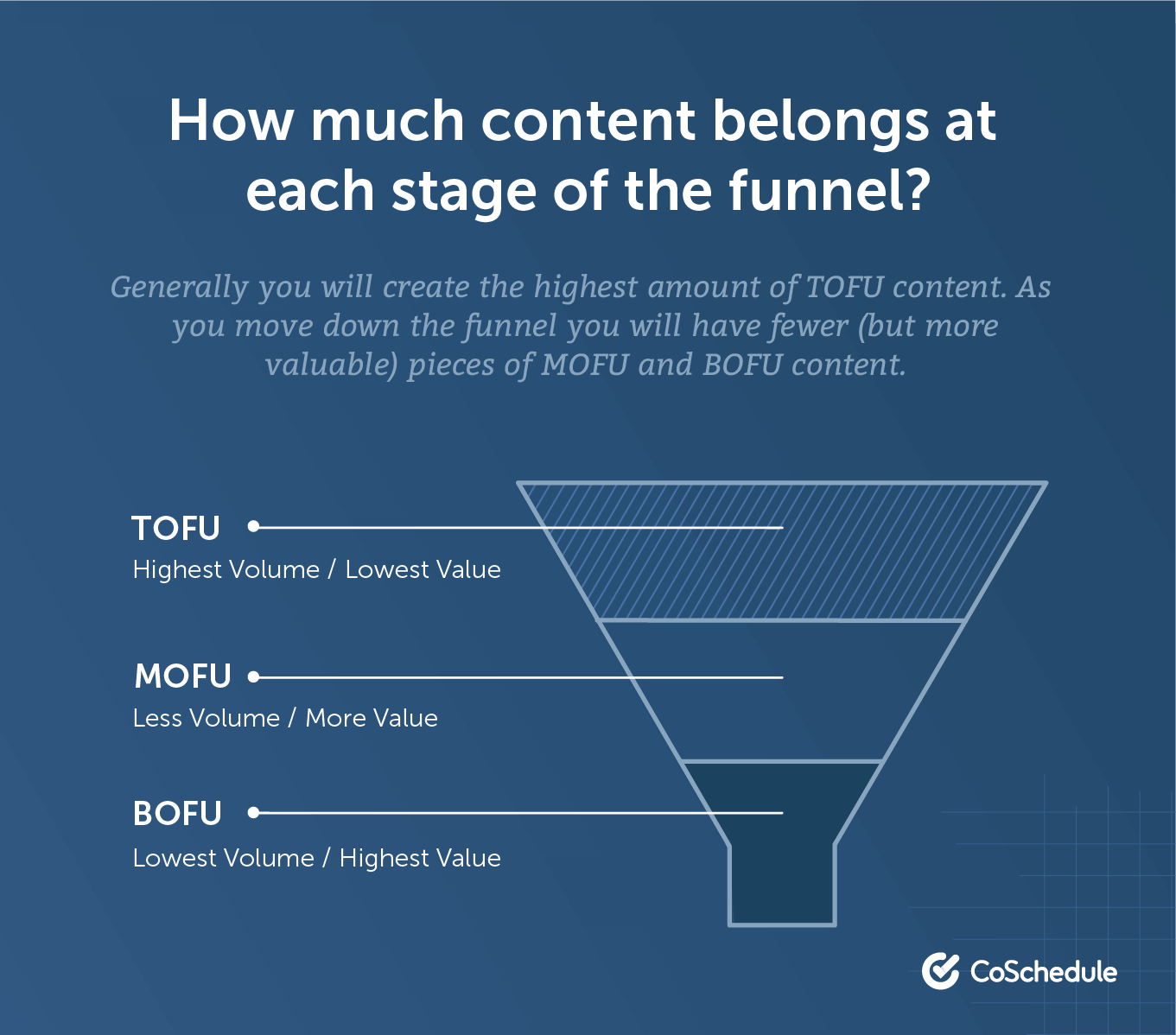 How much content belongs at each stage of the funnel?