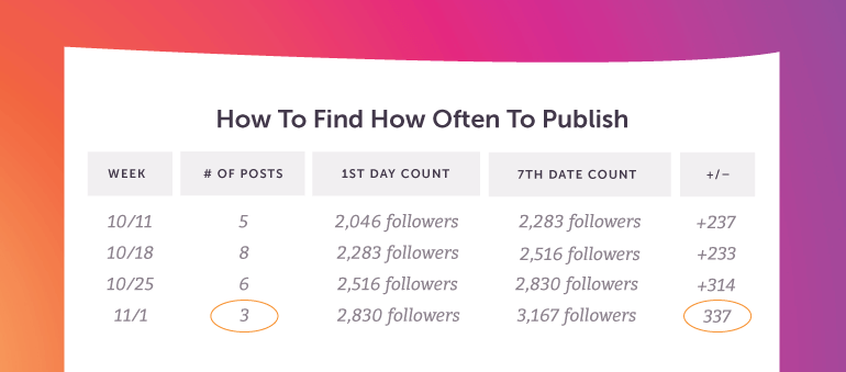 How to Find Your Own Best Posting Frequency