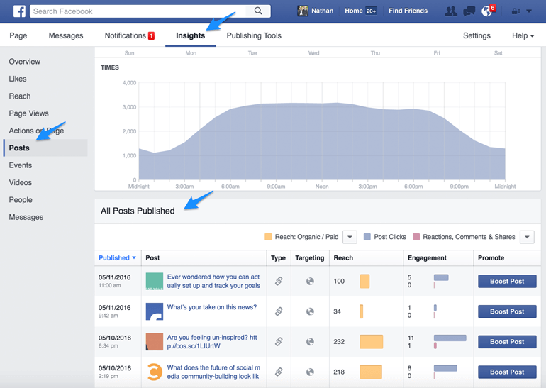 how often to post on Facebook with Insights