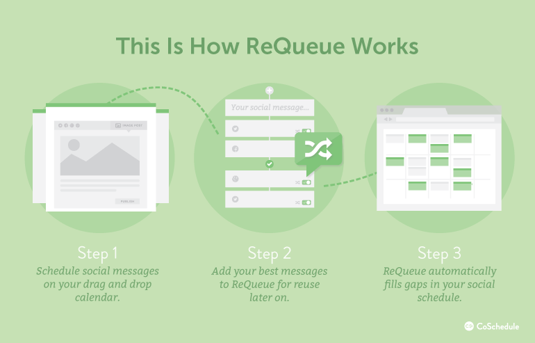 How Does ReQueue Work?