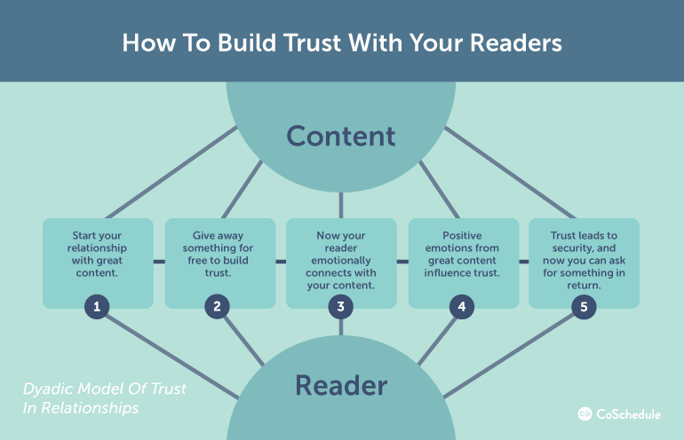 how to build relationships with your readers through the dyadic model of trust
