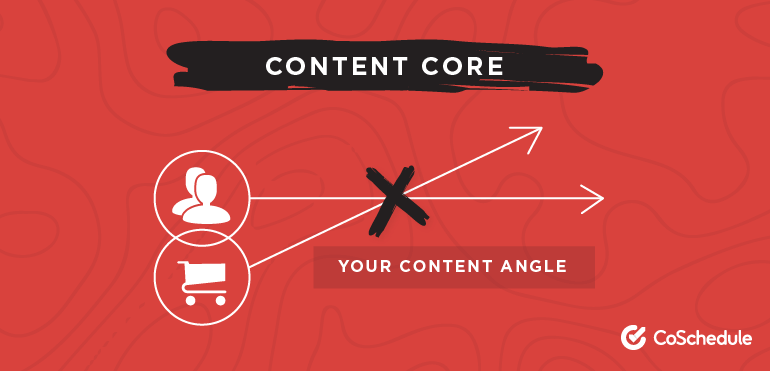 Illustration showing intersection between content core and content angle.