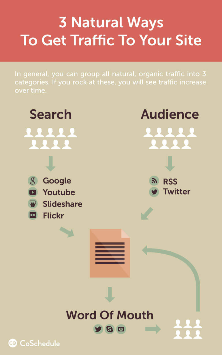 how to increase blog traffic with 3 natural ways
