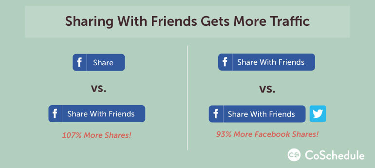 how to increase blog traffic by sharing with friends
