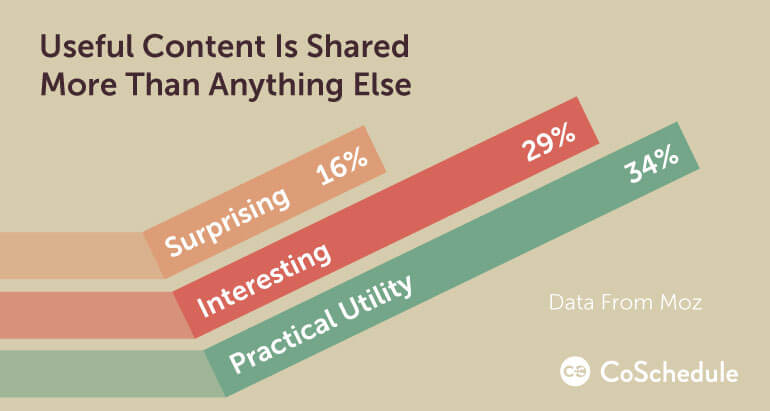 how to increase blog traffic with useful content (it's shared more than anything else)