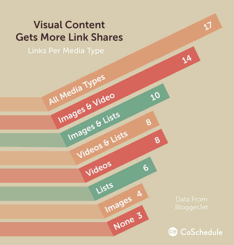 how to increase blog traffic with more visual content shares