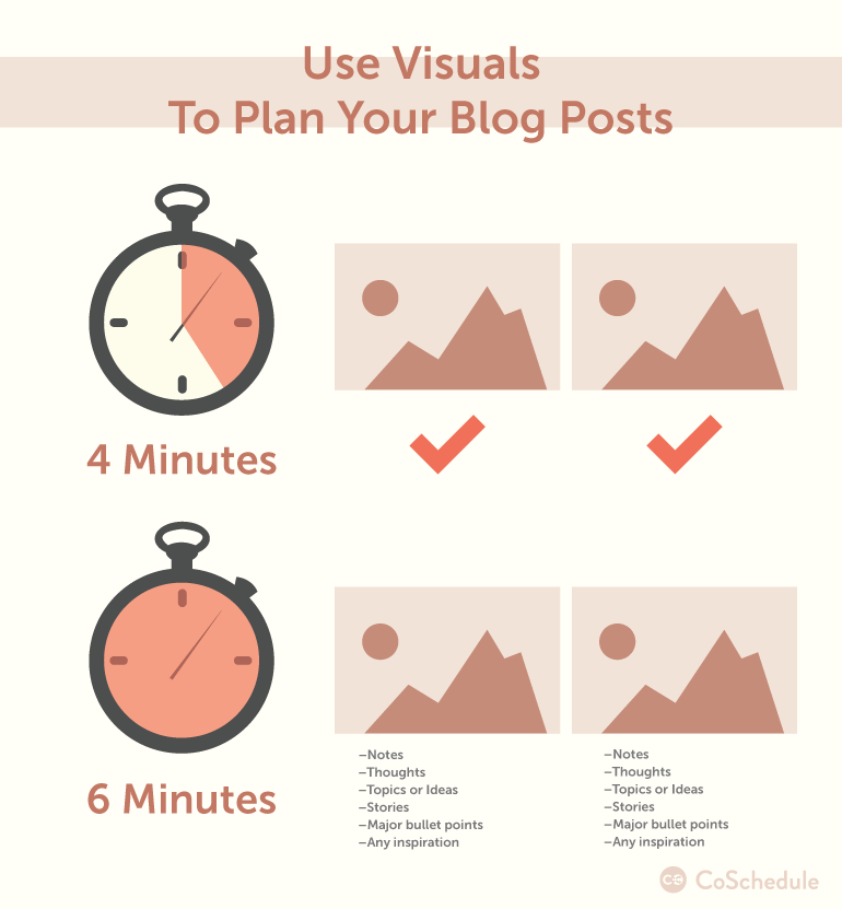 how to plan a blog with visuals