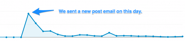 how to promote your blog with new post emails