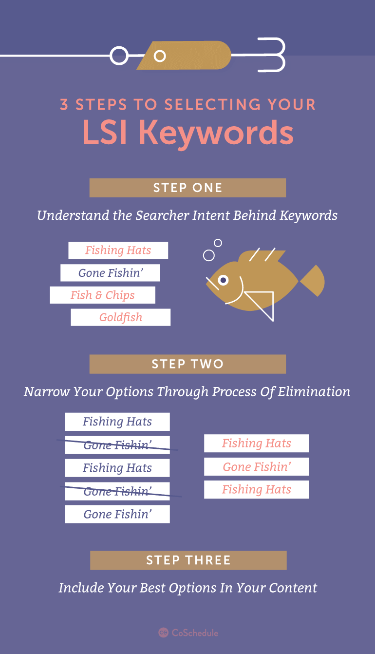 3 Steps to Selecting Your LSI Keywords