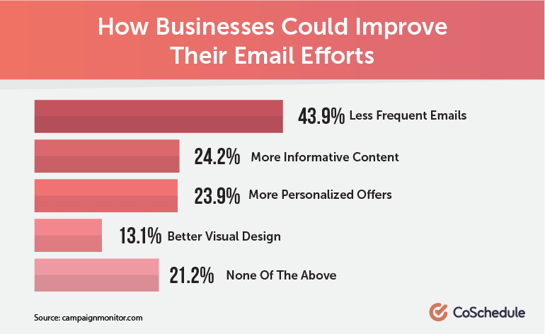 How Businesses Could Improve Their Email Efforts