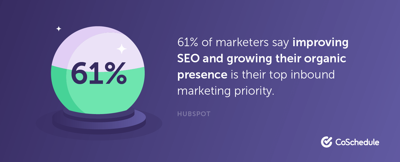 61% of marketers say improving SEO and growing their organic presence is their top inbound marketing priority.