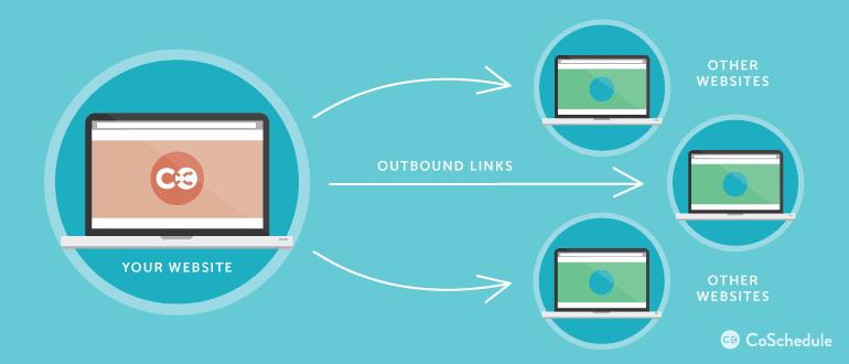 Inbound Versus Outbound Links