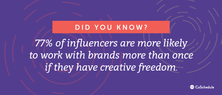 77% of influencers are more likely to work with brands more than once if they have creative freedom.