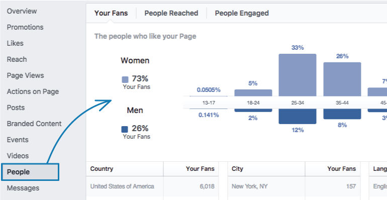 Find People under the Insights tab on Facebook