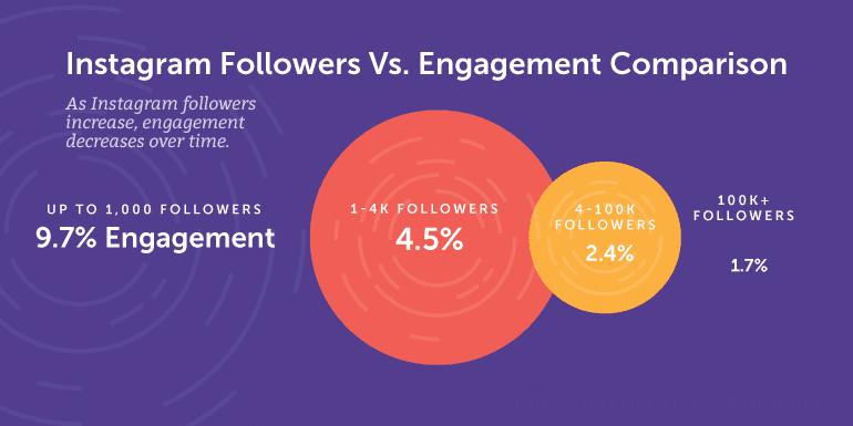 Instagram Followers Vs. Engagement Comparison