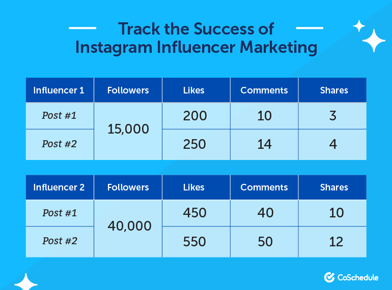 Track the Success of Instagram Influencer Marketing