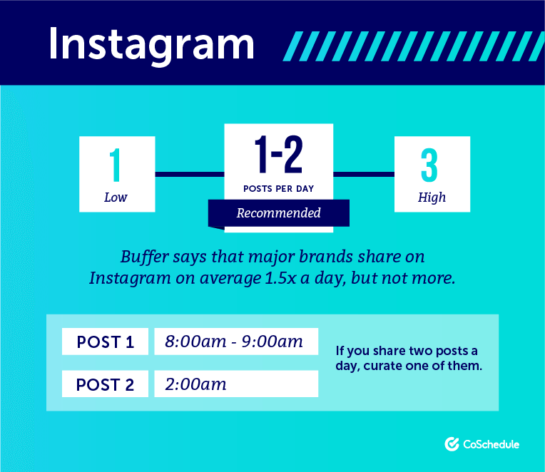 Best times to post on Instagram to get more followers
