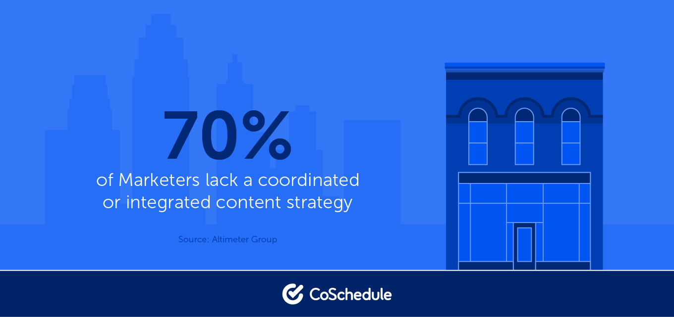 Statistic on integrated content strategy
