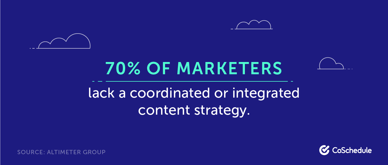 70% of marketers lack a coordinated or integrated content strategy
