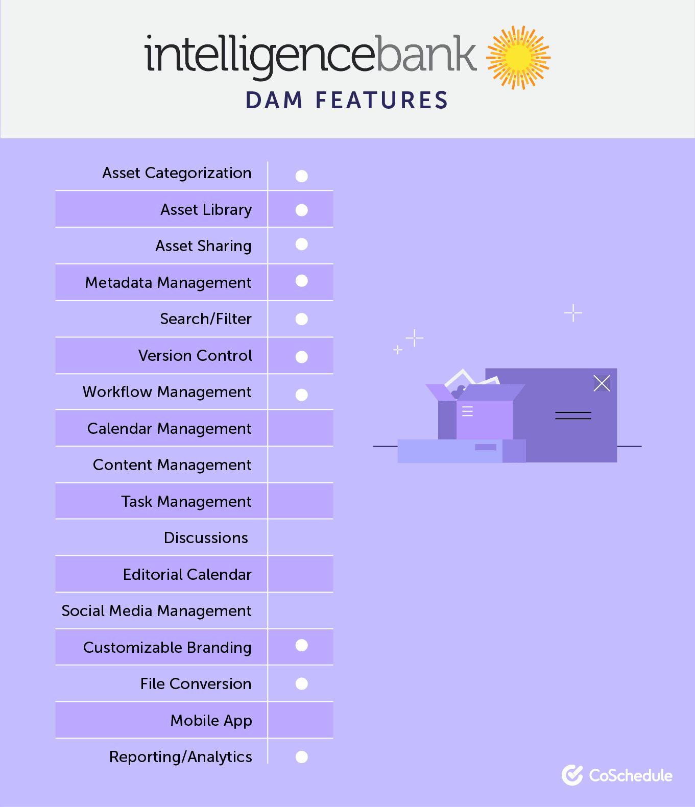 IntelligenceBank DAM Features