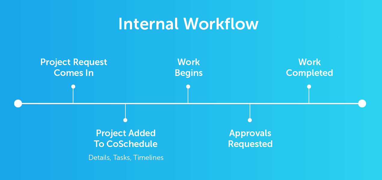 Example of an internal workflow using CoSchedule