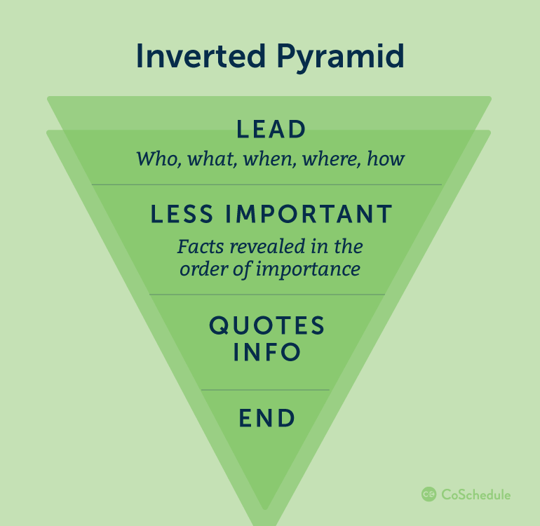 Diagram of the Inverted Pyramid