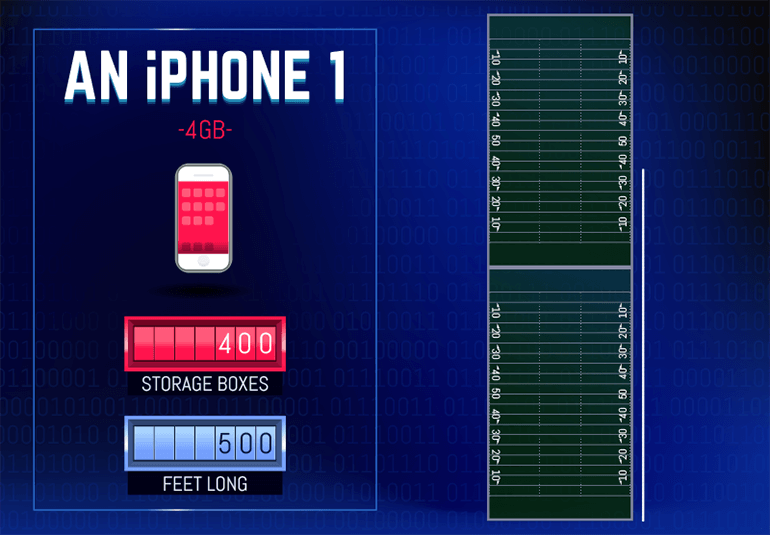 Data visualization of iPhone storage