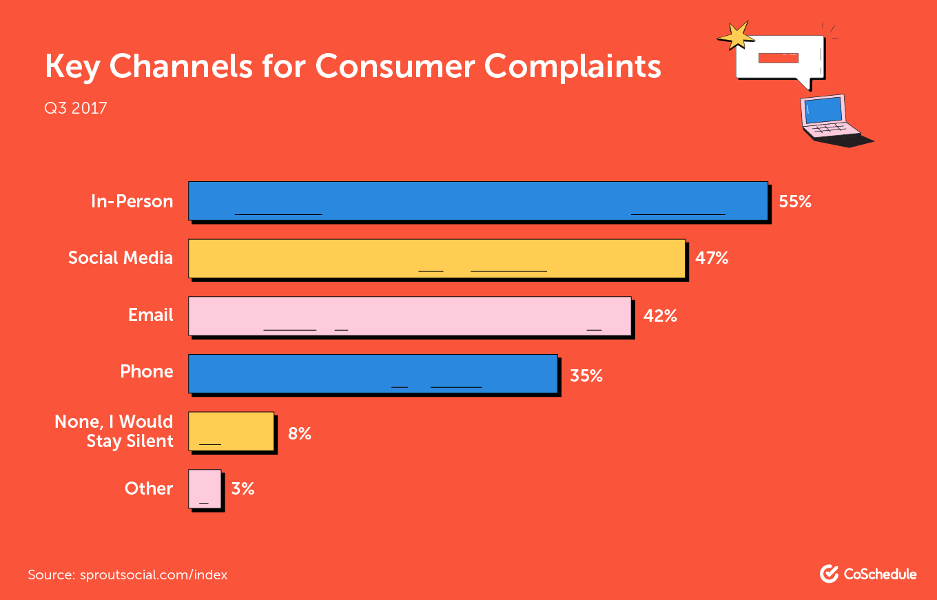 What are the most common channels for customer complaints?
