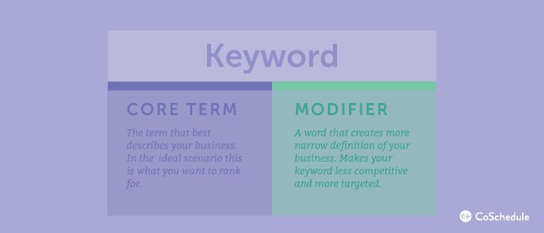Keywords: Core Terms vs. Modifiers