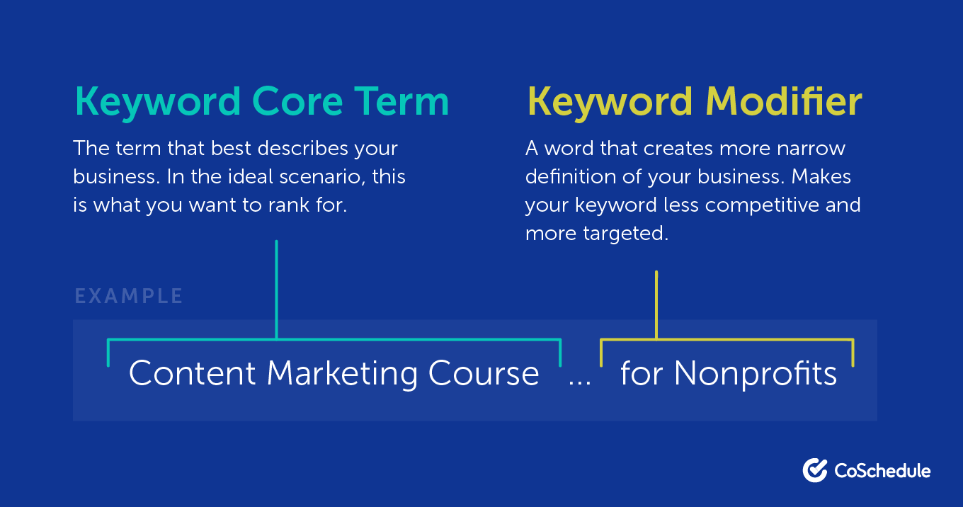 Keyword Core Term vs. Keyword Modifiers