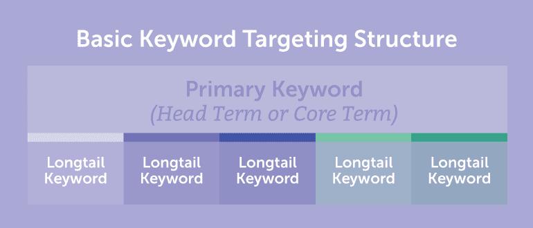 Basic Keyword Targeting Structure