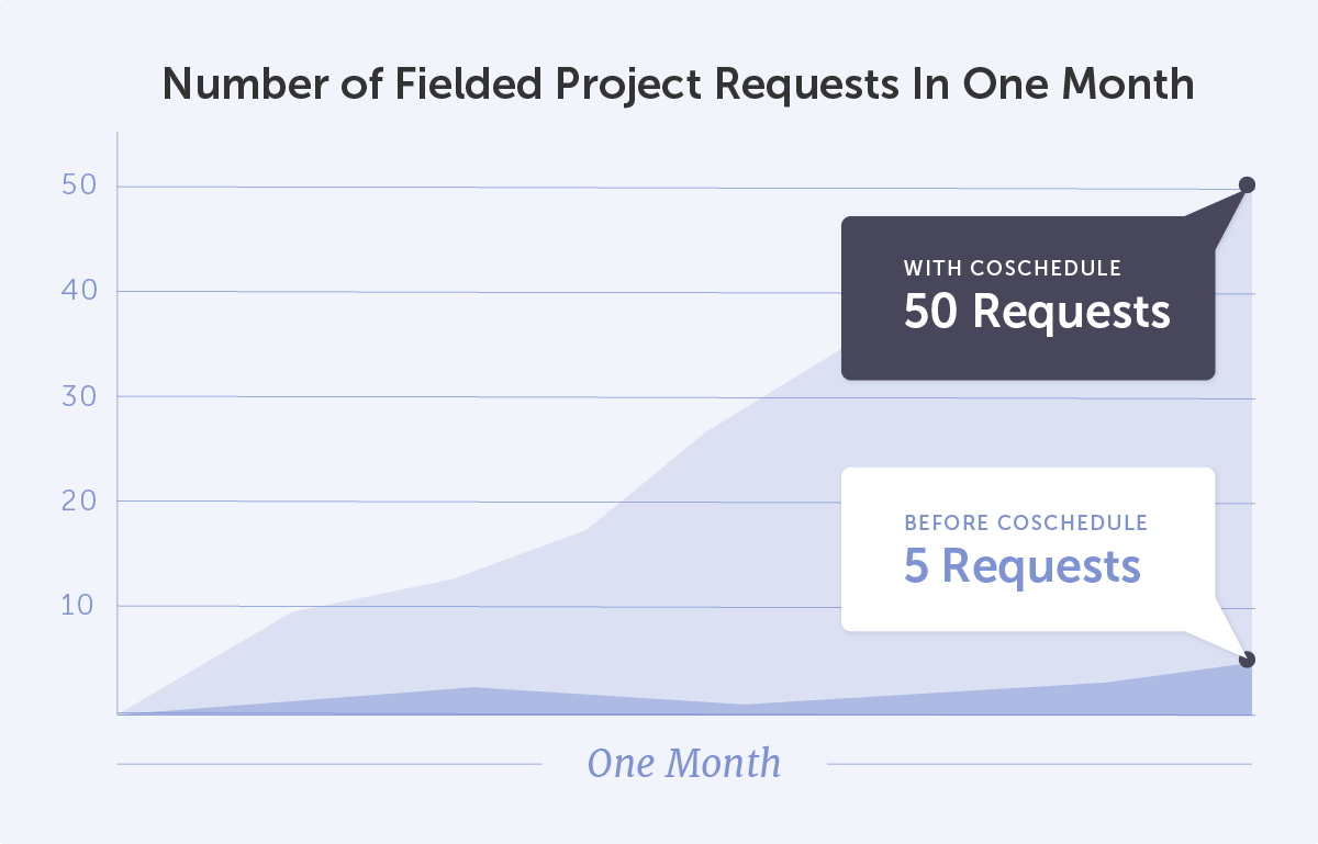 Number of Fielded Project Requests In One Month Graph