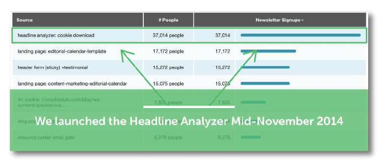 We launched the Headline Analyzer in Mid-November 2014