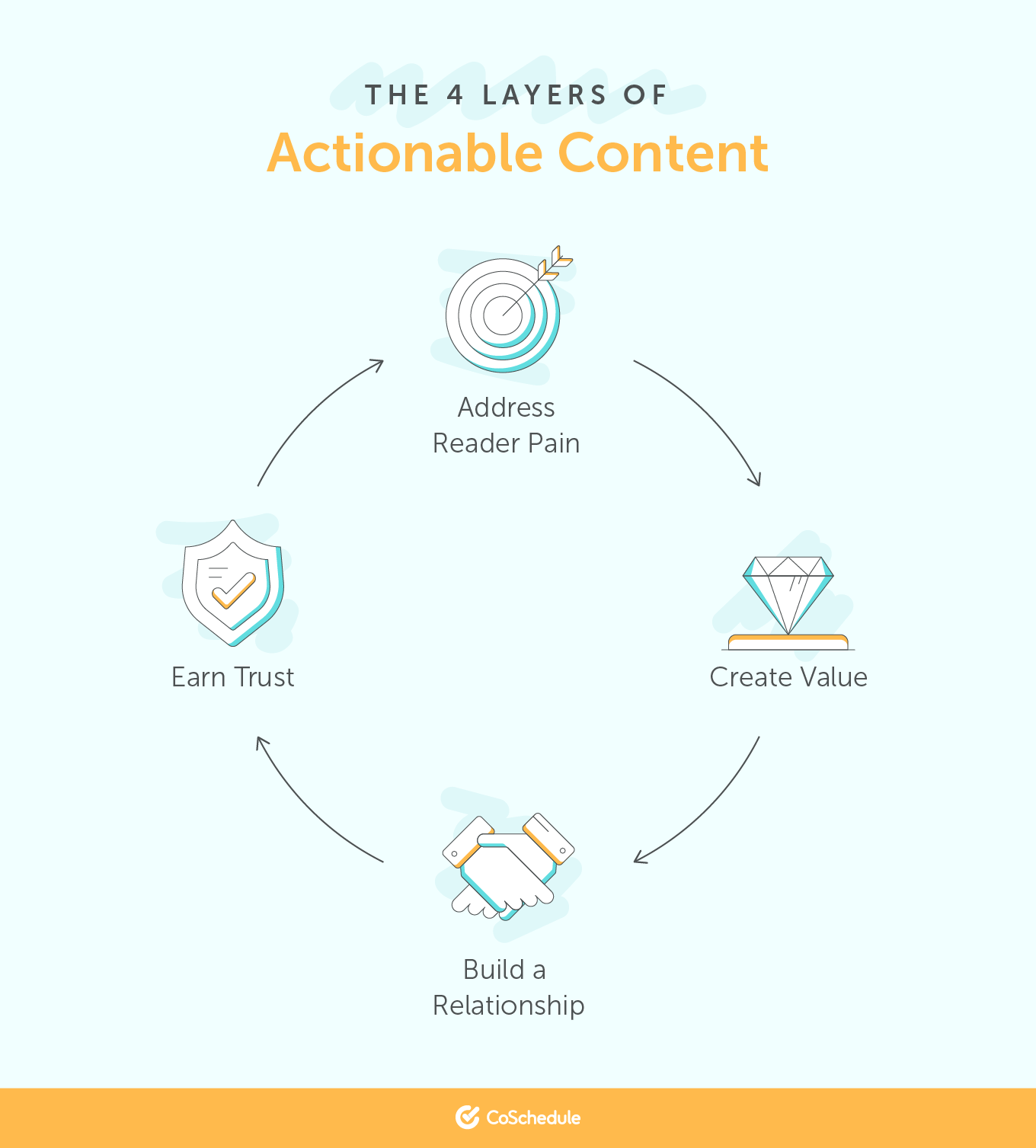 The 4 Layers of Actionable Content