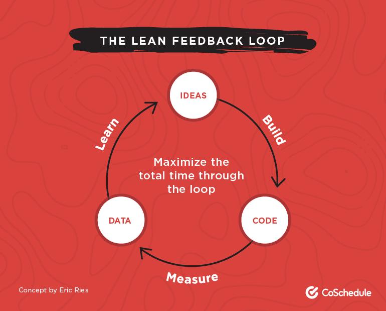 The Lean Feedback Loop