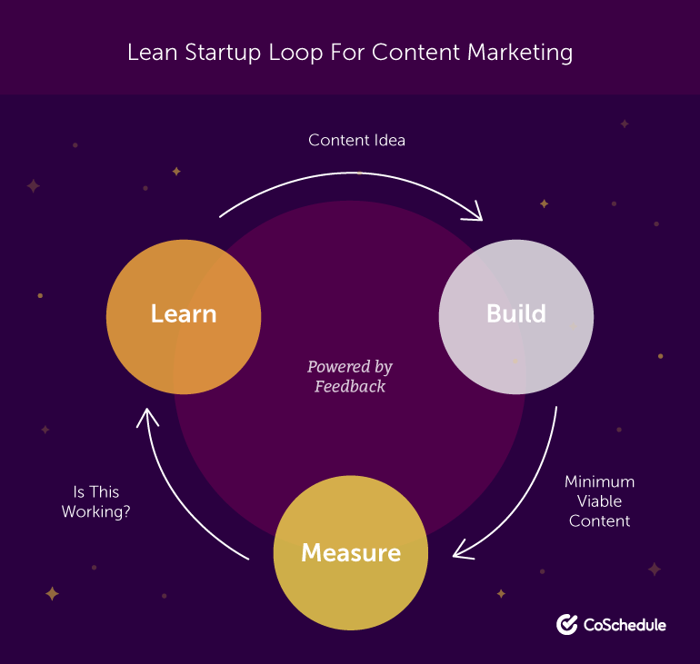 Lean Startup Loop For Content Marketing